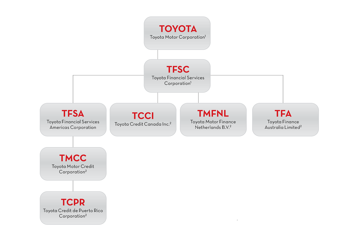 organization structure of toyota Discussion questions do you think toyota's organizational structure and norms are explicitly formalized in rules, or do the norms seem to be more inherent in the.