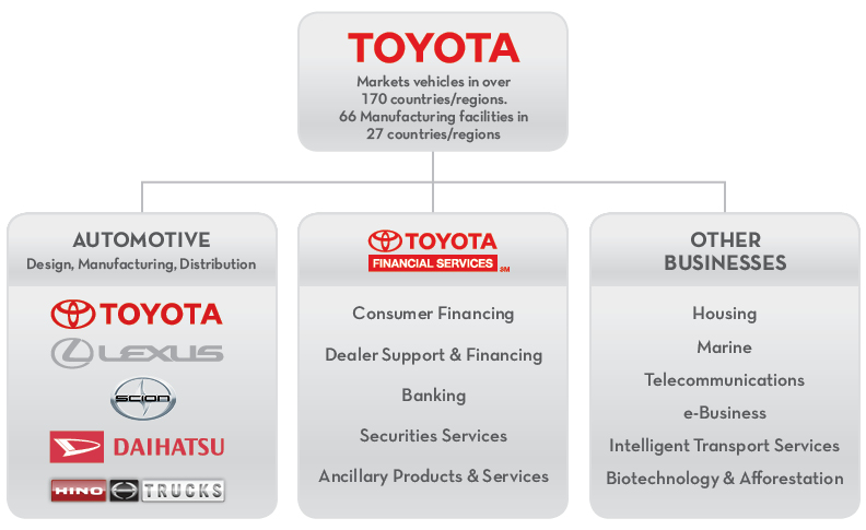 toyota motor corporation is a multinational corporation marketing essay Introduction having a combined market in 170 countries, toyota motor corporation is a multinational company which manufactures and sells automobiles in international design and standards tmc automobiles include passenger cars, sport-vehicle.