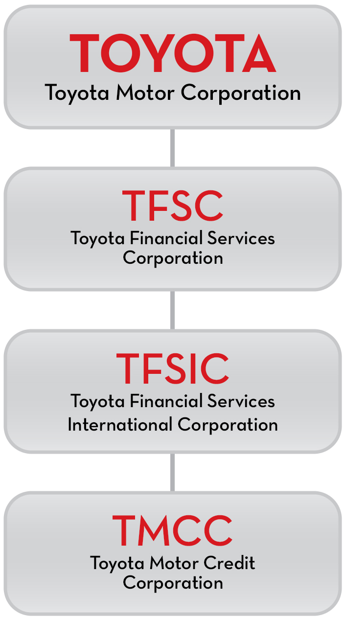 Toyota Motor Credit Corporation Phone Number - impremedia.net